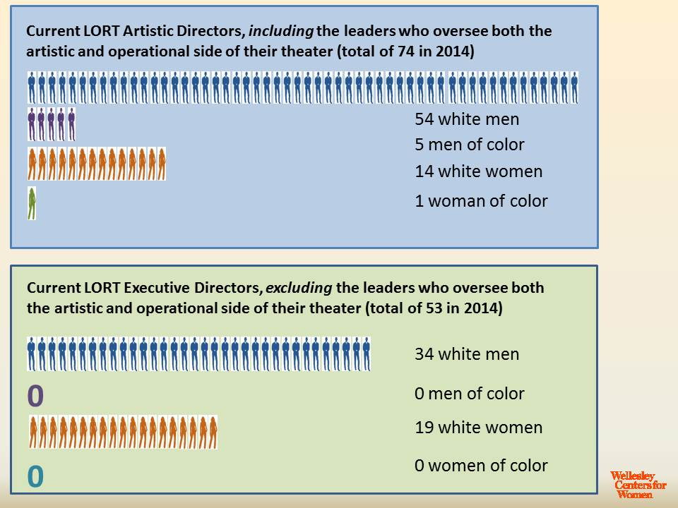 Demographics (of gender and race) in LORT Leadership. Photo courtesy of Wellesley Centers for Women.