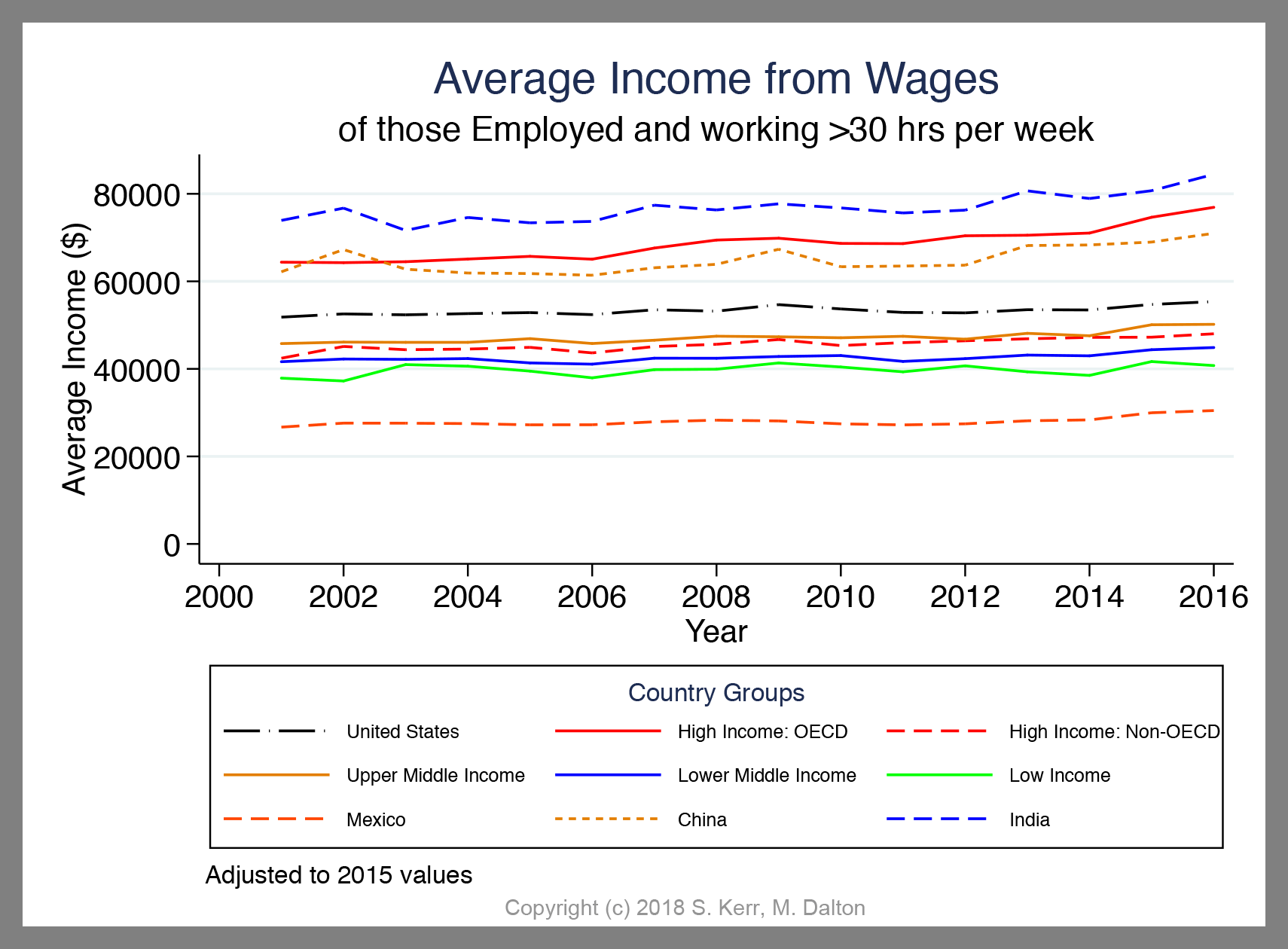 ACS Average Wages