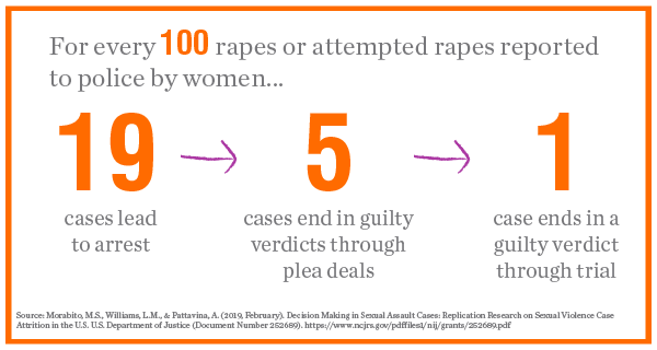 For every 100 rapes or attempted rapes reported to police by women, 19 lead to arrest