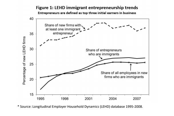 Figure 1 LEHD immigrant entrepreneurship trends