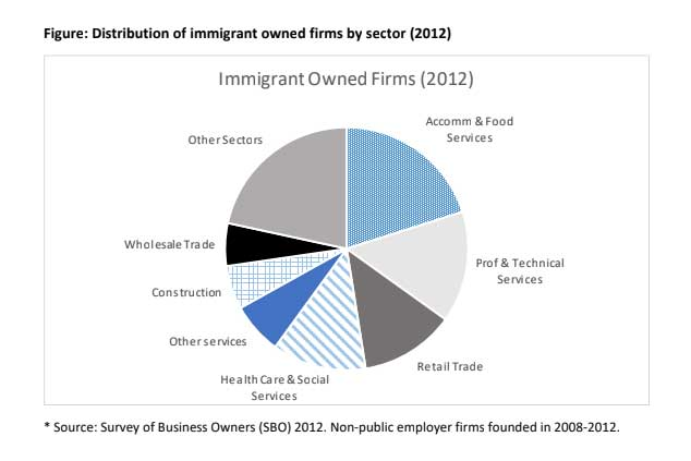 Figure 2 Immigrant owned firms 2012