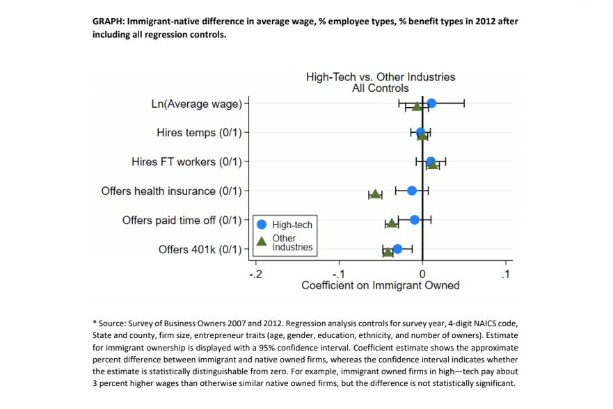 Figure 5 immigrant vs native owned firms difference in wage, employees, benefits
