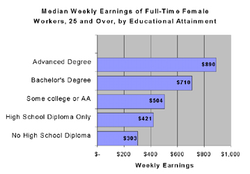 Median weekly earnings of full-time female workers
